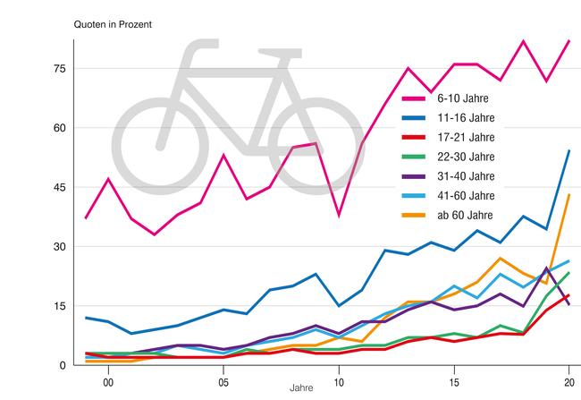 Die Grafik zeigt die Fahrradhelmnutzung nach Altersgruppen – innerorts