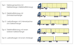 In der Grafik sind die 5 Typen von Lang-Lkw dargestellt. (refer to: Action guideline for the inspection process of longer truck routes)