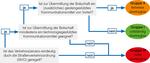 Die Grafik zeigt die Bewertung der Übertragbarkeit von Verkehrs- und Interaktionsszenarien auf den Mischverkehr  (refer to: International experienceAutomated motor vehicles lead to a change in communication in road traffic)