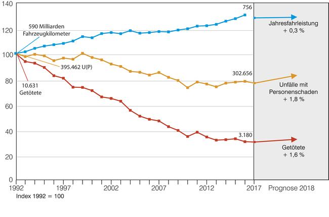Die Grafik zeigt die Unfallentwicklung von 1992 bis 2018