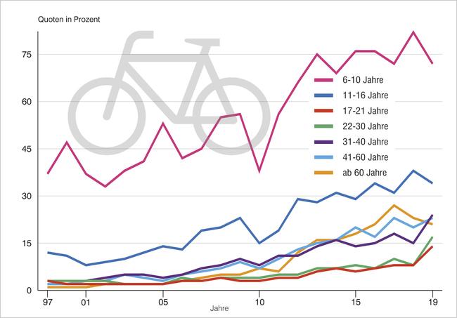 Die Grafik zeigt die Entwicklung der Helmtragequoten in den letzten Jahren.