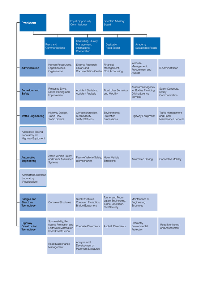 Organization Chart of the Federal Highway Research Institute